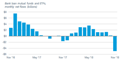 Net outflows from bank loan mutual funds and ETFs were almost $5 billion in November, following 10 consecutive months of net inflows.