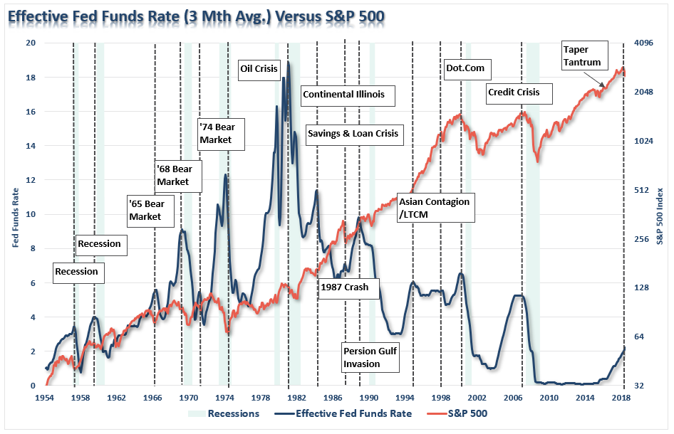 I Am Not Saying That Just Because The Fed Hikes Rates A Recession Or Crisis Will Be Triggered