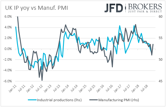 UK industrial production vs manufacturing PMI