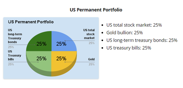 Adding A Gold Bullion IRA To Your Investment Strategy