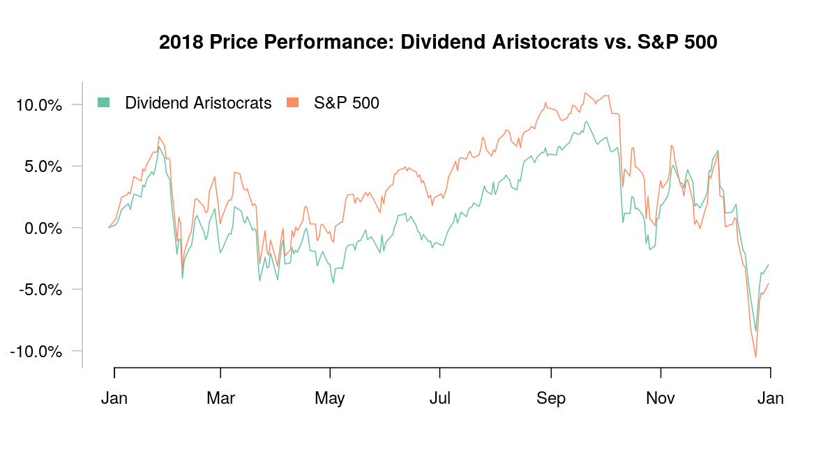 New opportunities among dividend aristocrats in 2019 abbvie inc