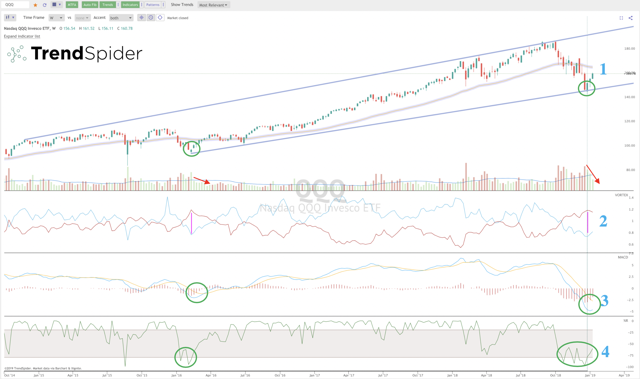 QQQ Weekly Candle
