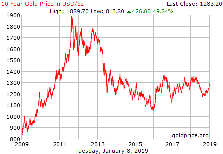 0 Year Gold Price History in US Dollars per Ounce