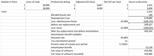 Valuation of Acquired Software: Replacement Cost Method Less Obsolescence