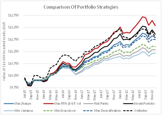 Low Risk Portfolio Strategies