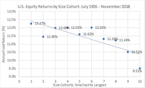 Performance of U.S. stocks by capitalization level