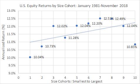 Performance of U.S. stocks by capitalization level since 1981