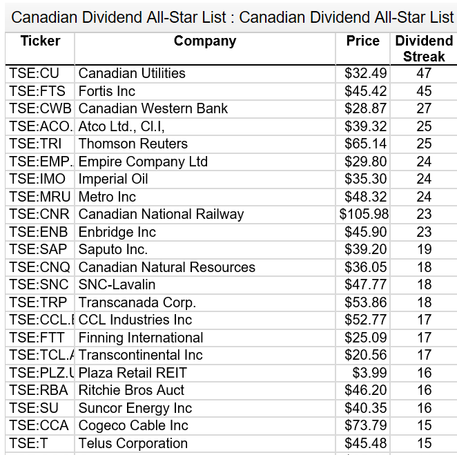 Are These The Safest Companies For The Canadian Wide Moat 7