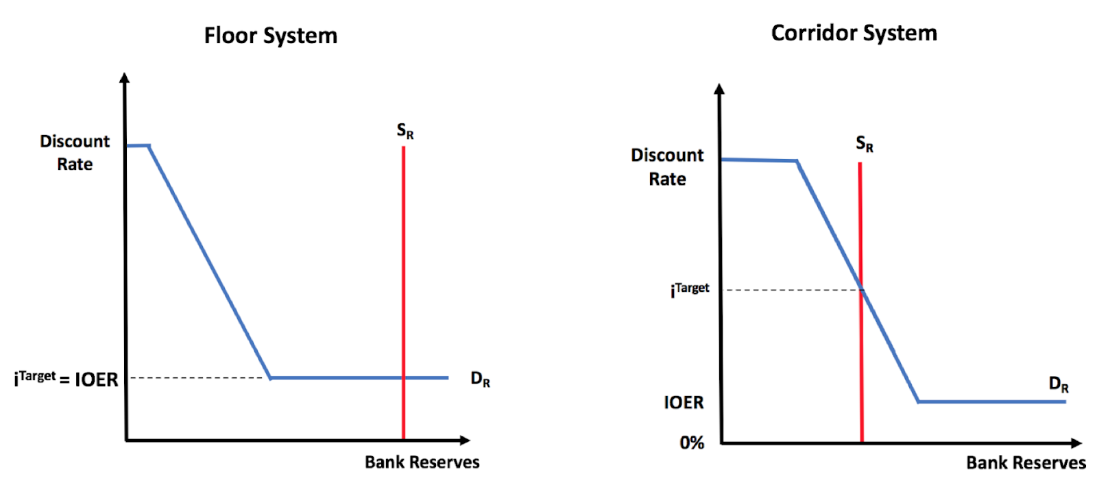 The Fomc Likes Floor System Since It Separates Size Of Fed S Balance Sheet From Setting Its Target Interest Rate