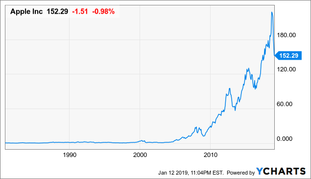 Apple: The Ultimate Buy And Hold - Apple Inc  (NASDAQ:AAPL