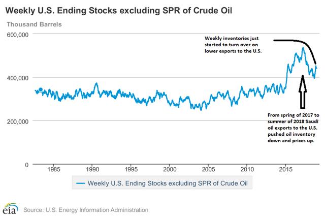 U.S. Oil Inventories