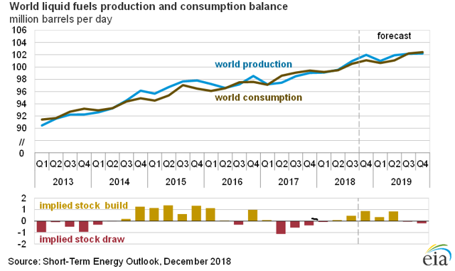 EIA World Liquid Fuels Production Consumption Balance