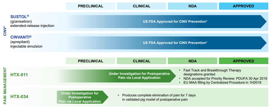 Heron Therapeutics: Updates To Thesis And PDUFA Date Coming Up