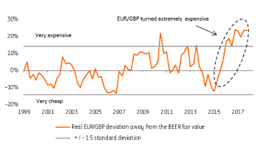 GBP undervalued