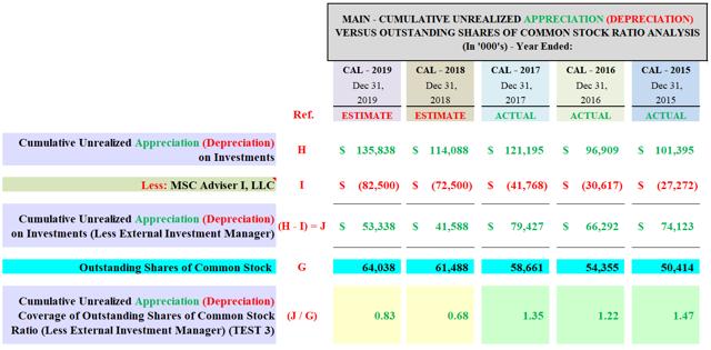 MAIN Cumulative Unrealized Appreciation Ratio Analysis