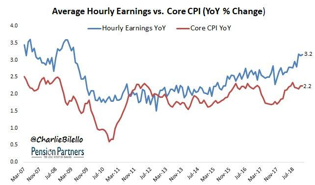 Meanwhile US Hourly Earnings Rose 32 Over The Past Year