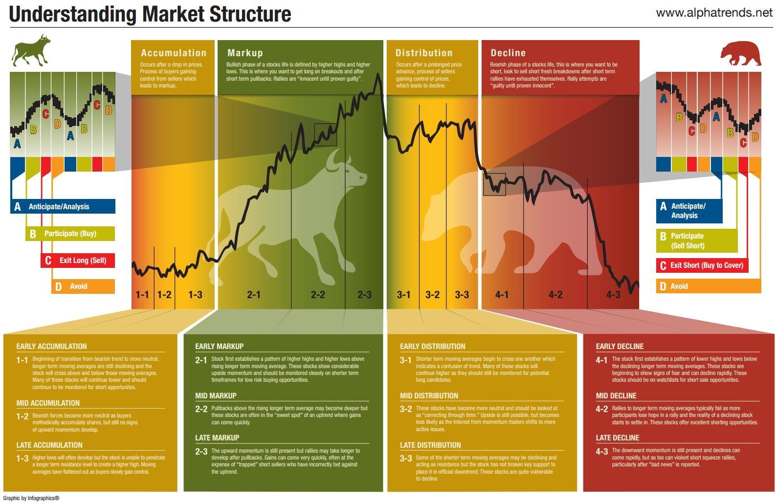 Understanding Market Cycles