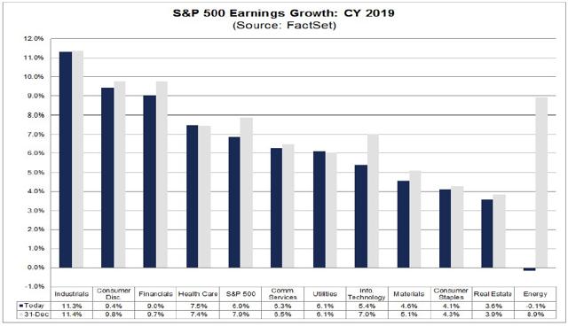 sector level earnings outlook 2019