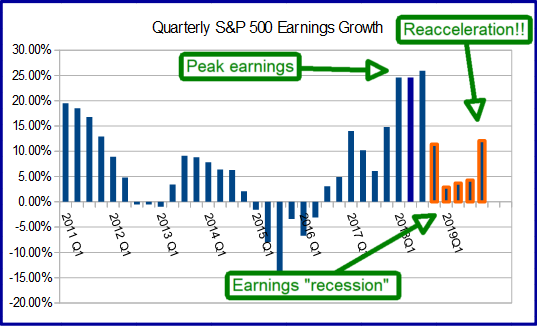 quarterly earnings outlook 2019