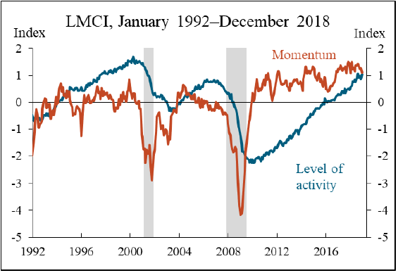 labor market consumer spending