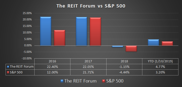 The Reit Forum Marketplace Checkout Seeking Alpha