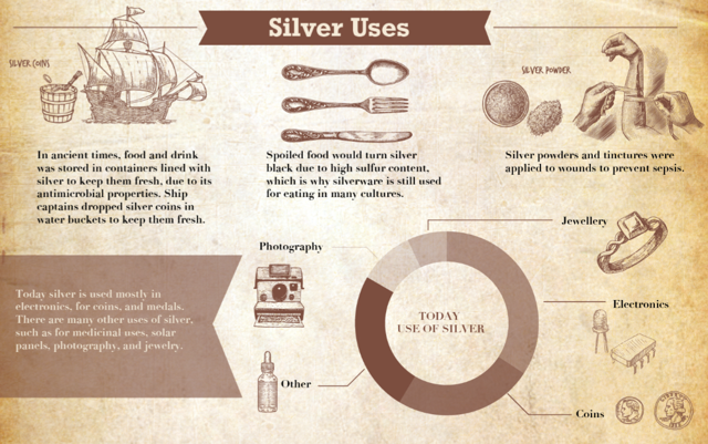 The Many Uses of Silver