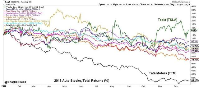 market of automakers