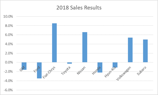 sales numbers for autos