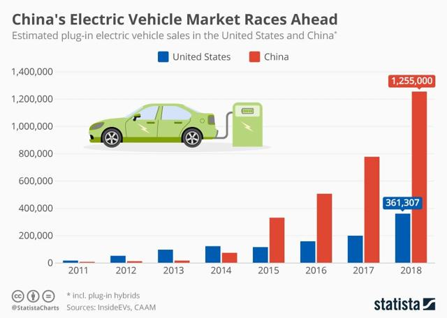 electric vehicles dominate in china