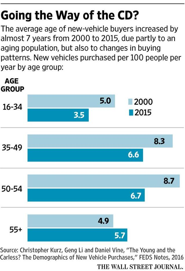 demographics of car purchases