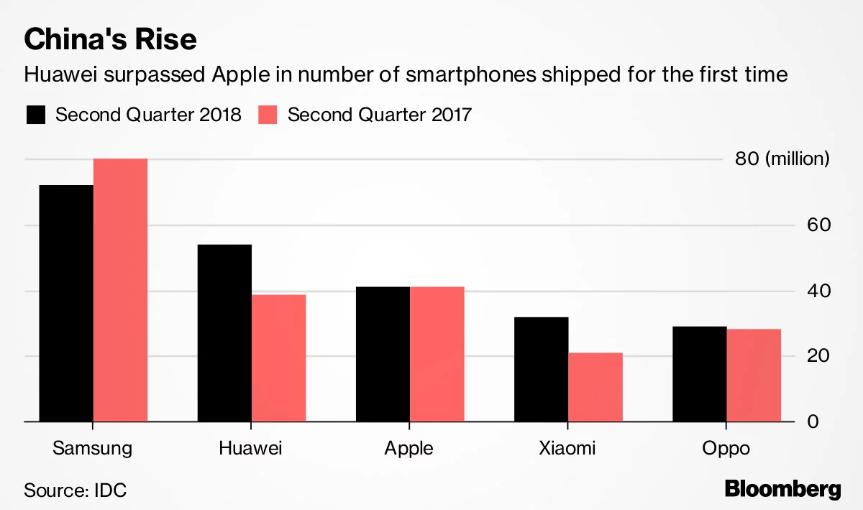 Apple: A China Problem Or An iPhone Problem? Apple Inc