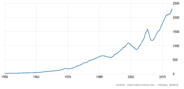 stock of private debt