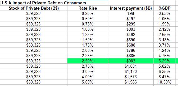 private debt table US debt