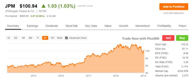 JPM share chart