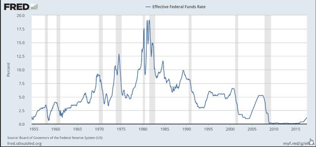 historic FFR chart