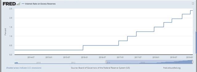 FRED interest on US reserves