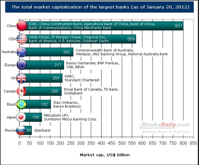 largest banks by market cap