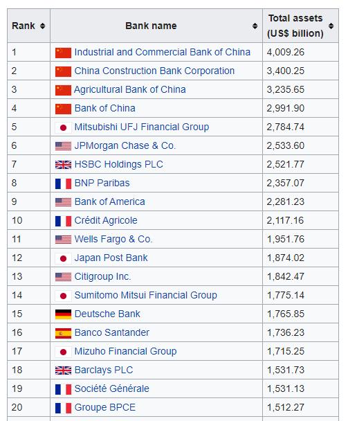 largest banks by AUM