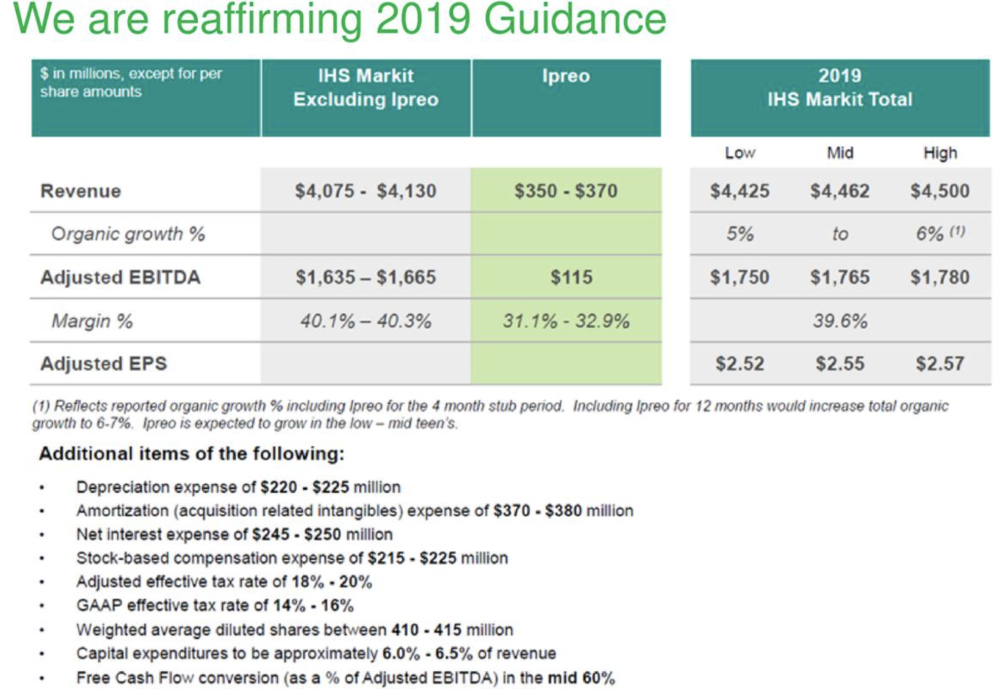 IHS Markit: Merger And Acquisition Drive Revenue Acceleration; Free Cash Flow Spikes