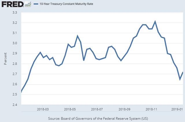 ten-year-yield-chart