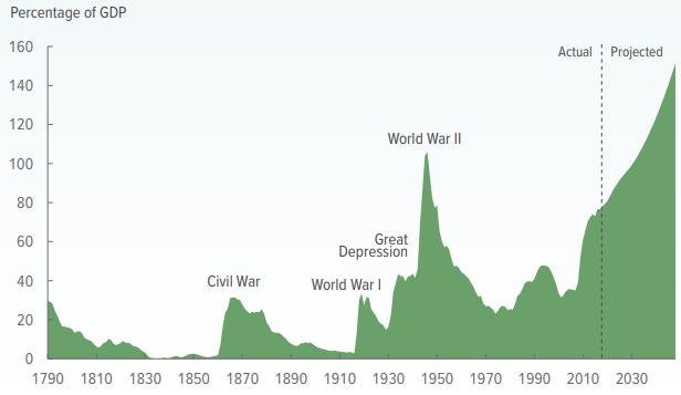 Federal Debt Chart