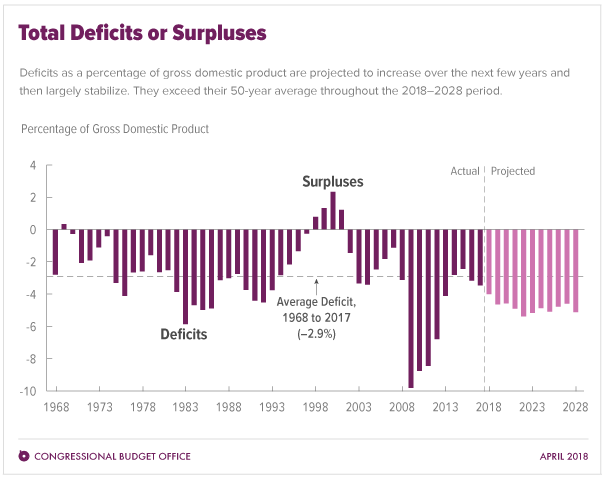 CBO Projected Deficits
