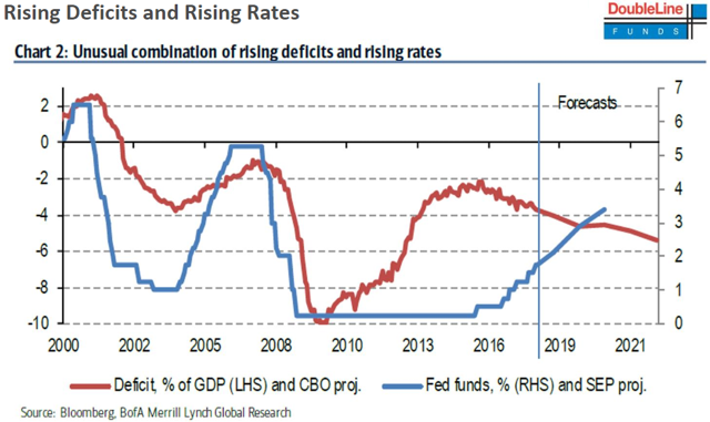 Doubleline Deficits and Rates