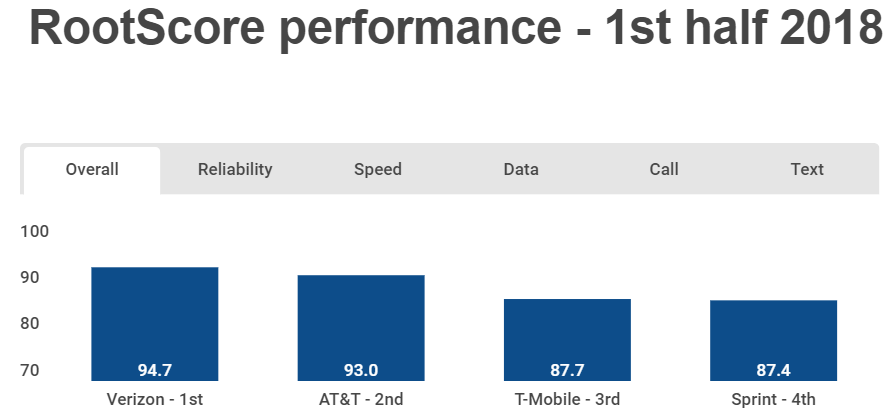 AT&T Vs. Verizon: One Clear Winner - AT&T Inc. (NYSE:T ...