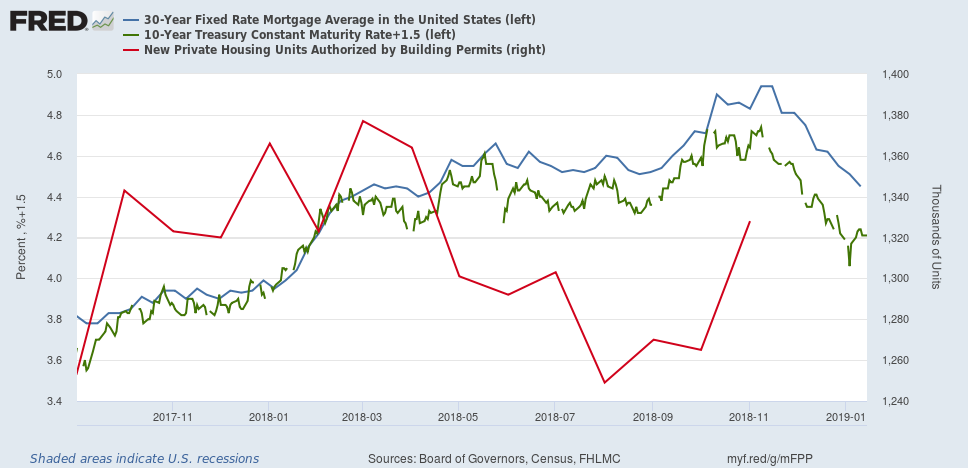 How The Bond Market Is Rescuing The Housing Market
