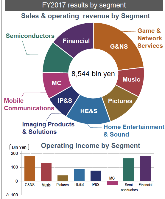Sum Of Parts Valuation Of Sony Shows More Than 50% Upside