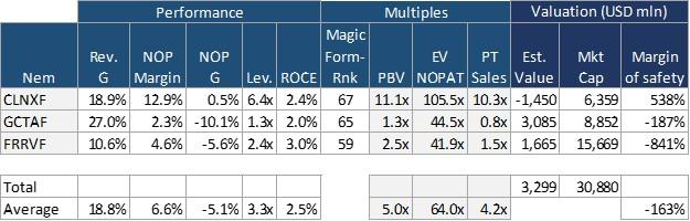 Table3. The Beauties KPIs, multiples and value estimate.