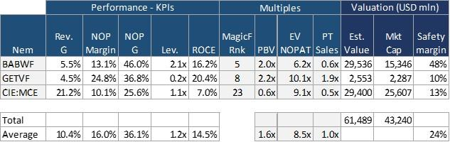 Table4. Uglies' KPIs, multiples and value estimate.