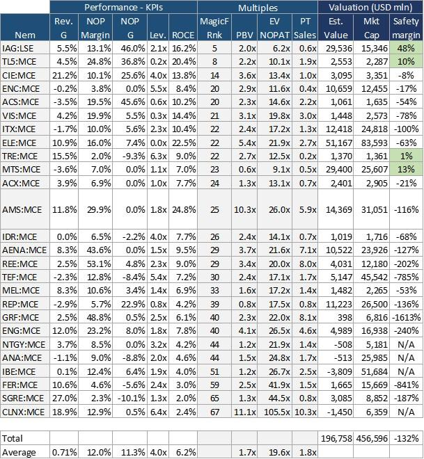 Table5. KPIs, multiples and value estimate for non-financial constituents of IBEX35