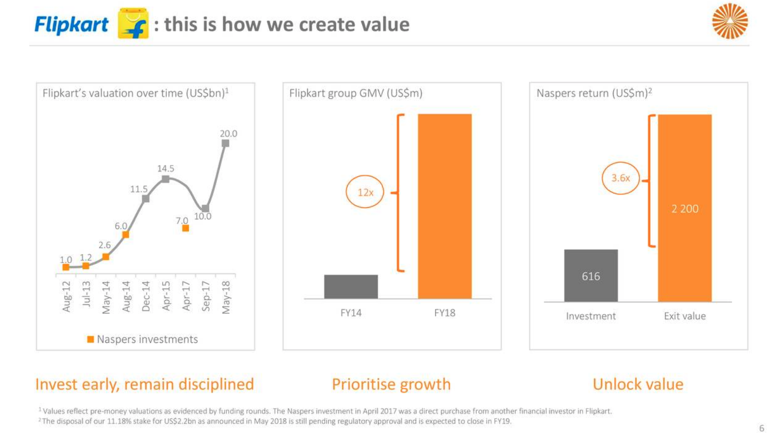 Calling All Value Hunters! Bargain Opportunities In Tencent And Naspers